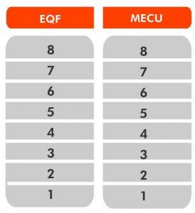 tabla-EQF-MECU-274x300